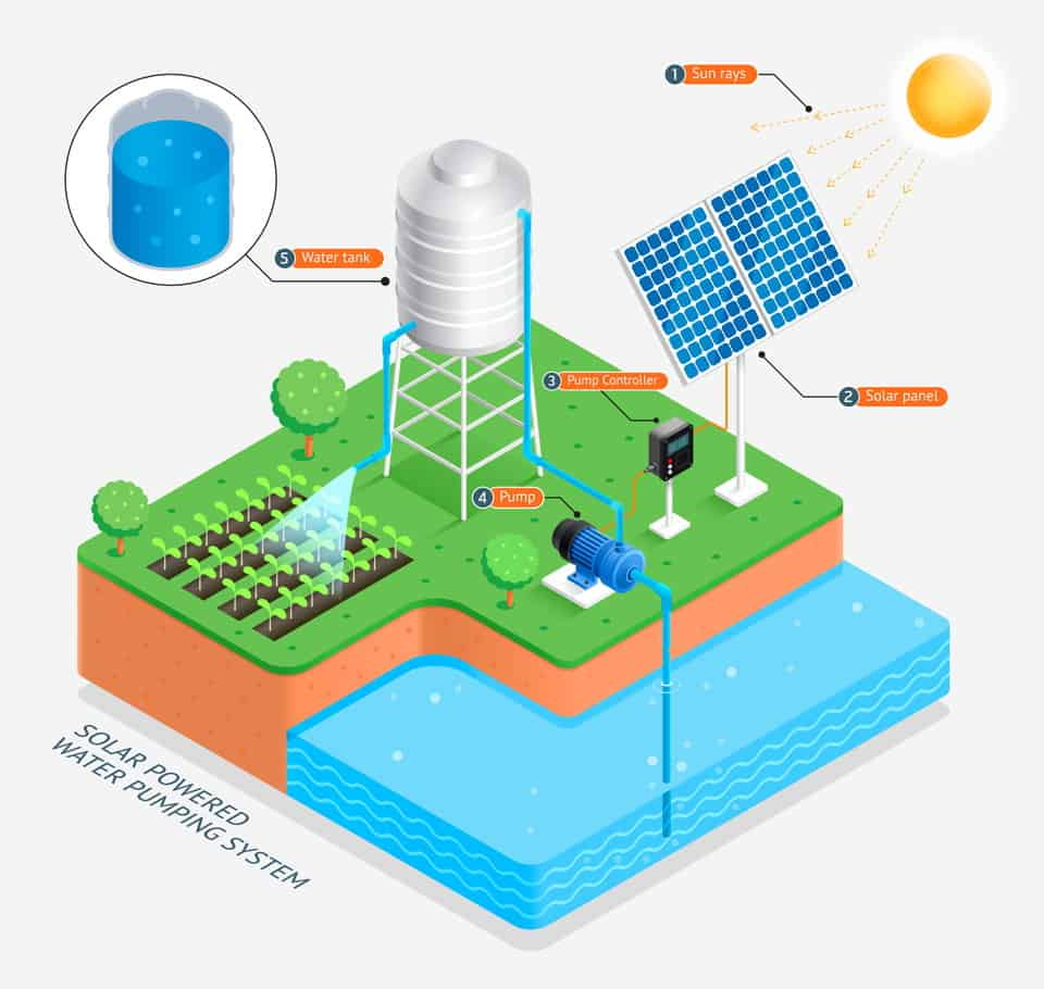Pump water with solar panel energy